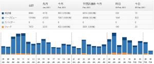 افزونه آمارگیر وردپرس StatPress Reloaded