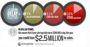 افزایش سرعن سایت در وردپرس
