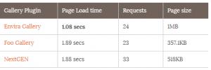 مقایسه سرعت پلاگین های گالری